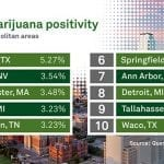 The Highest Marijuana Positivity Rates in the Country Are….